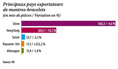 Principaux pays exportateurs de montres-bracelets