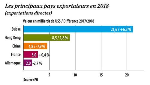 Les principaux pays exportateurs en 2018